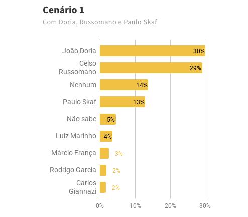 Pesquisa para governo de São Paulo – fevereiro 2018