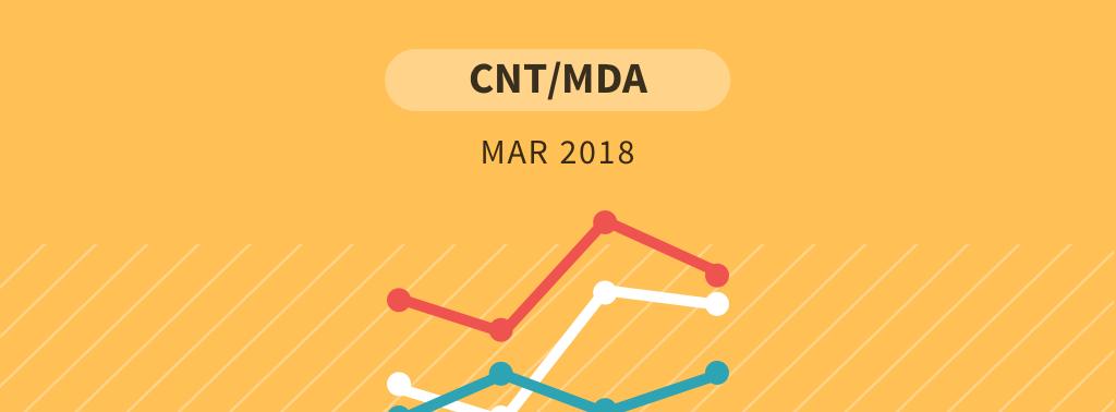 Pesquisa CNT/MDA para presidente – março 2018