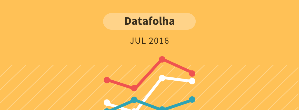 Pesquisa Datafolha – julho 2016
