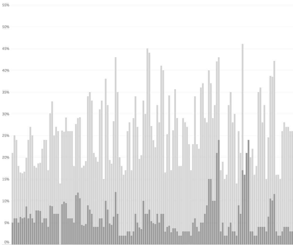 Gráfico dos votos brancos, nulos e indecisos