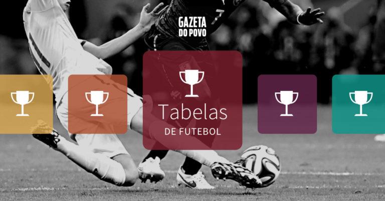 Veja aqui a classificação, próximos jogos, tabelas de resultados atualizados e notícias dos principais torneios de futebol. Leia na Gazeta do Povo!