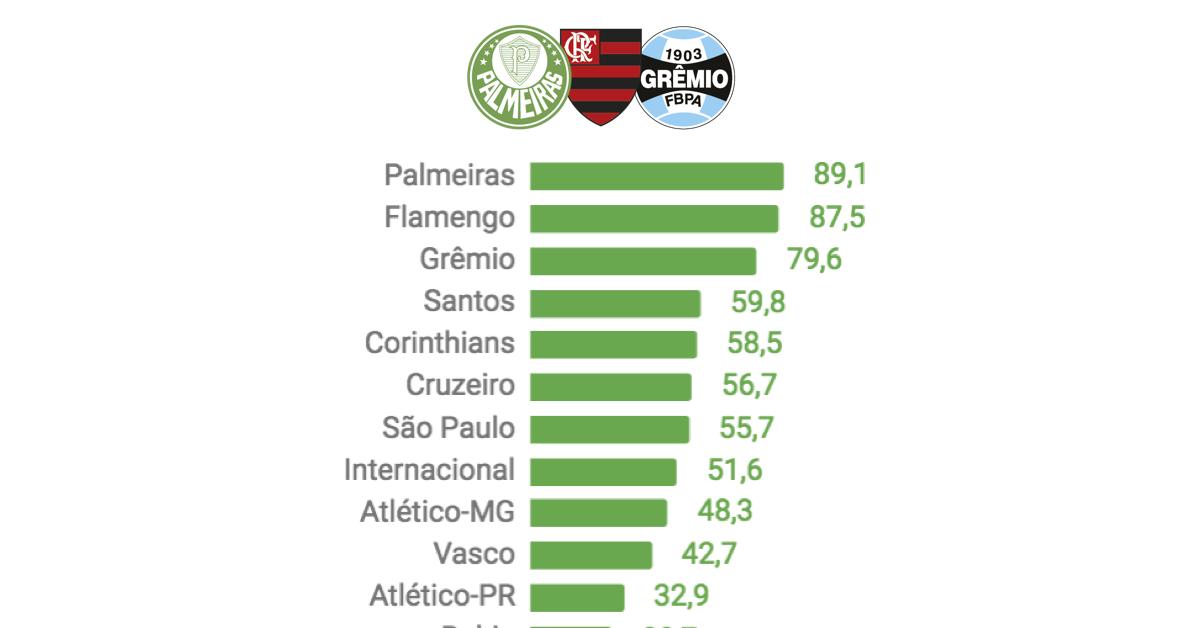 Valor de mercado dos times no Brasileirão 2018