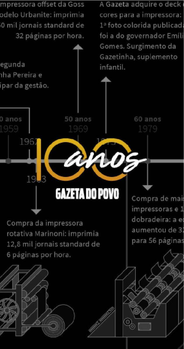 100 anos da Gazeta do Povo