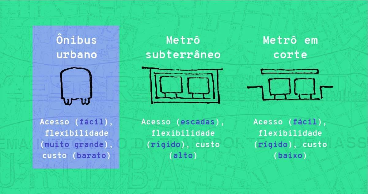 Primeiro projeto de metrô de Curitiba previa via exclusivas de ônibus