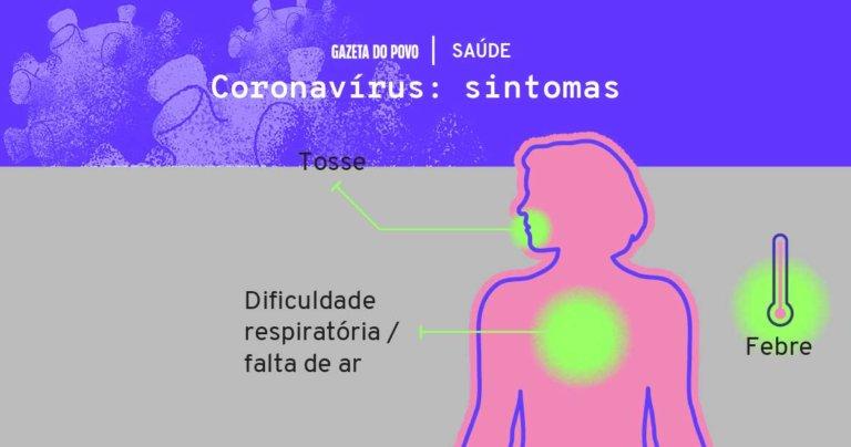 Os principais sintomas do Covid-19 são semelhantes ao da gripe: Tosse, Febre e Dificuldade para respirar