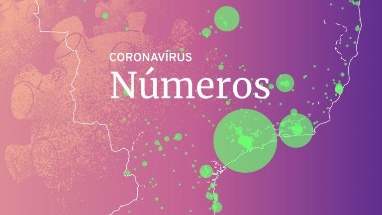 Números do Coronavírus Hoje no Brasil e no Mundo