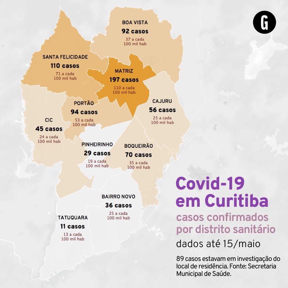 Quantidade de casos de Covid-19 em Curitiba até o dia 15 de maio. A secretaria municipal de saúde não divulga dados por bairro, mas por distritos sanitários, equivalentes à divisão regional.