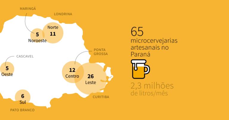 Pesquisa revela Paraná como um polo para produção de cerveja artesanal