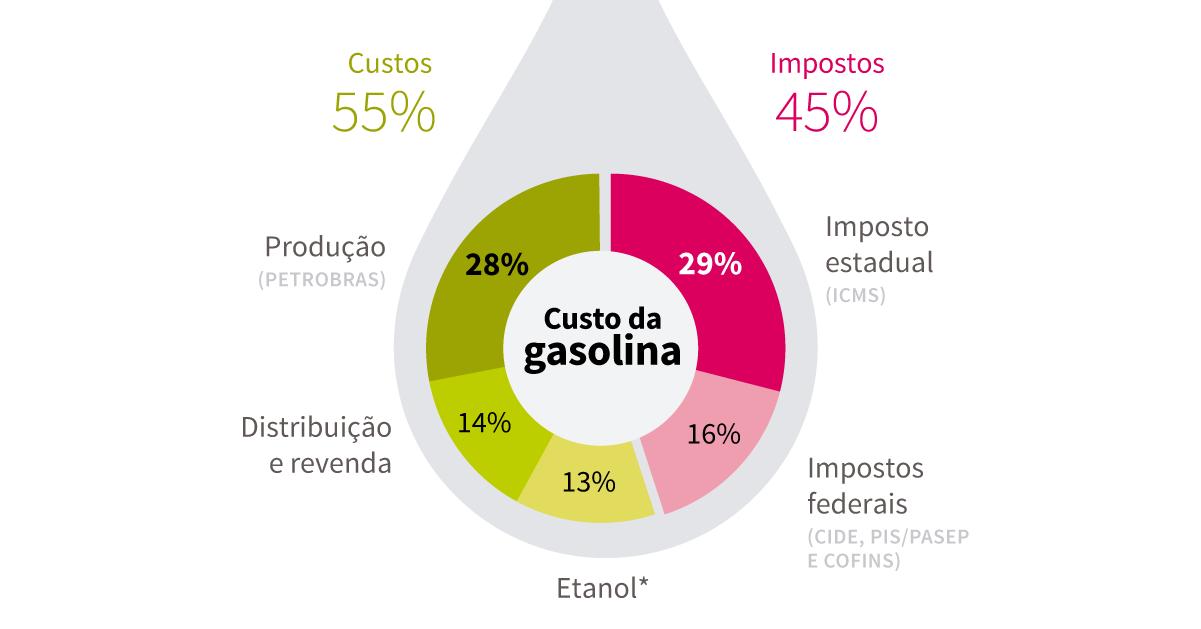 Entenda o preço da gasolina
