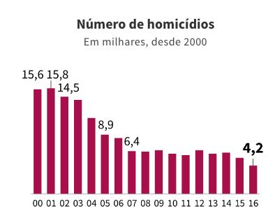 Queda nas mortes em São Paulo