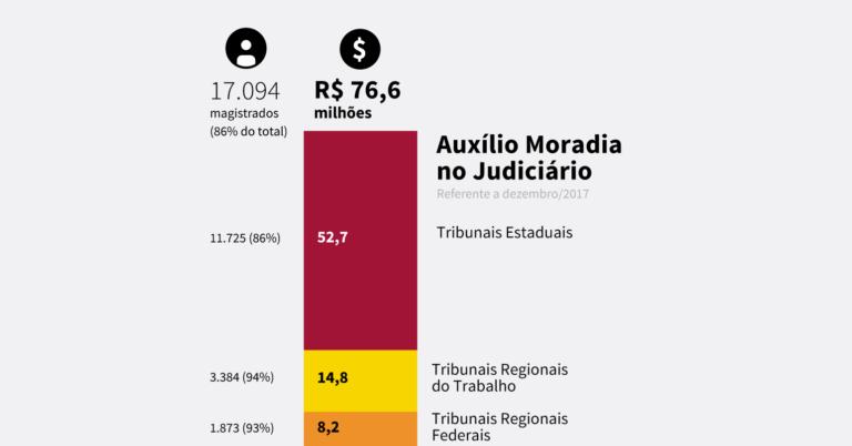 Auxílio Moradia no Judiciário