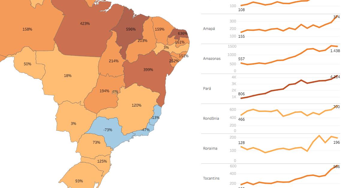 Homicídios no Brasil de 2000 a 2016