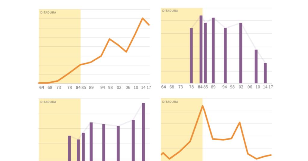 O Brasil era melhor no tempo dos militares? Defensores de uma intervenção militar falam em desenvolvimento e bem-estar social naquela época. Dados de inflação, salário mínimo, distribuição de renda, extrema pobreza mostram o contrário. Veja os números.
