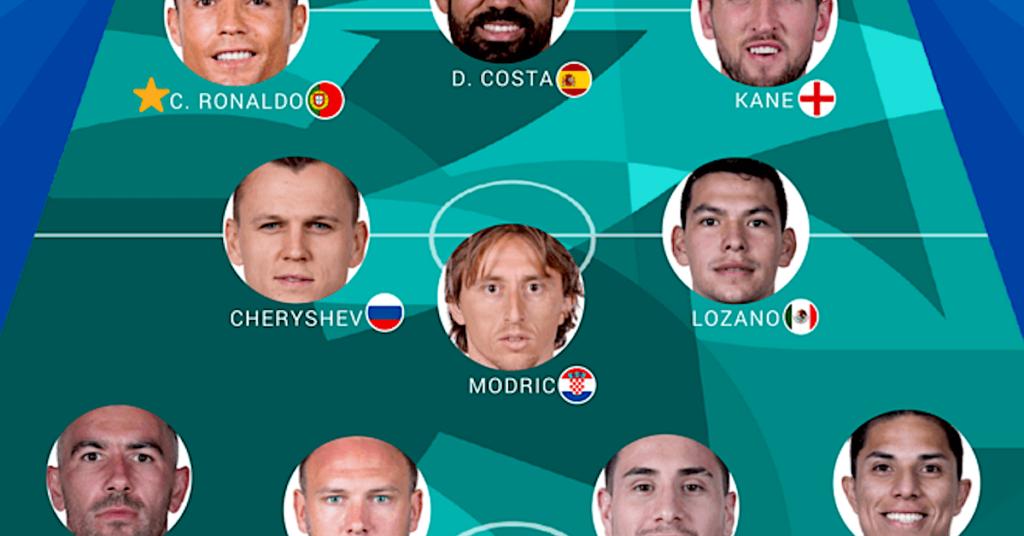 Balanço da 1ª rodada da Copa 2018