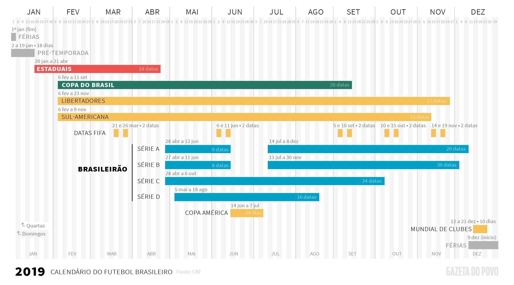 Datas de início e fim dos principais campeonatos no Brasil em 2019, divulgadas pela CBF em outubro: Campeonato Brasileiro, Copa do Brasil, Copa Sul-Americana, Libertadores, Copa América, Mundial de Clubes e Campeonatos Estaduais