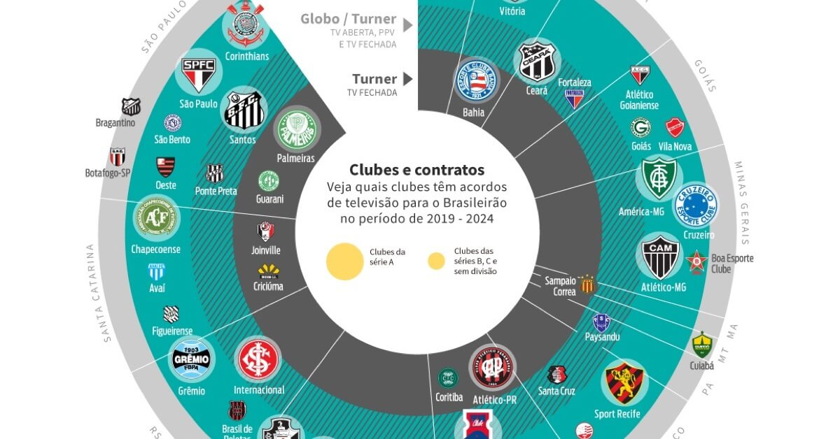 Globo ou Turner: Brasileirão na TV