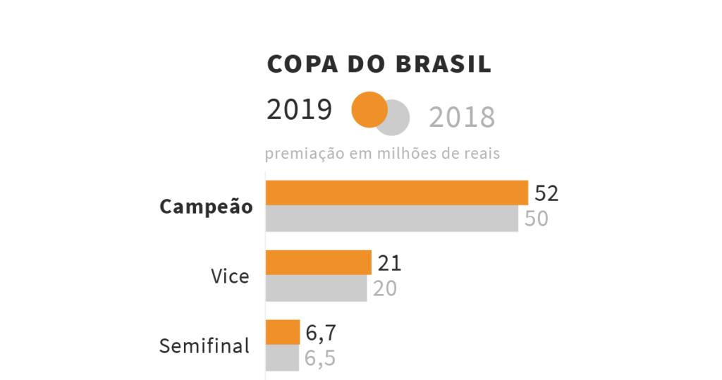 Comparação das premiações da Copa do Brasil 2018 e 2019