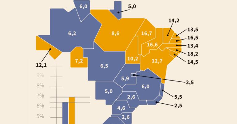 Mapa do analfabetismo no Brasil em 2017. Brasil não conseguiu diminuir taxa de analfabetismo. Meta para 2015 era ter 6,5% de analfabetos no país. Dois anos depois, porém, o número ainda era 7%