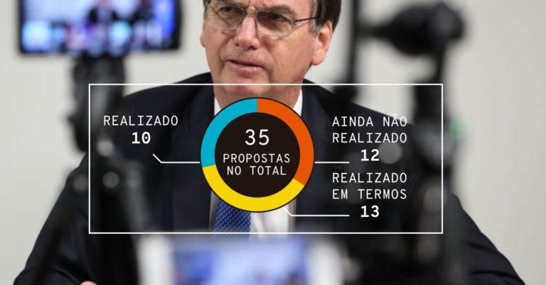 As 35 metas de Bolsonaro para os primeiros 100 dias. Foto: Marcos Corrêa/PR