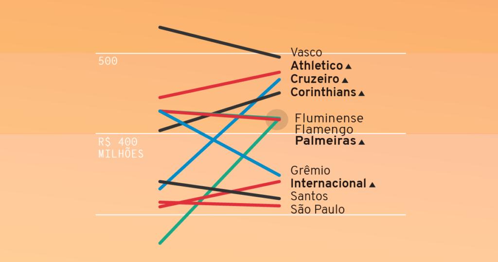 Ranking de dívidas: clubes brasileiros mais endividados em 2019