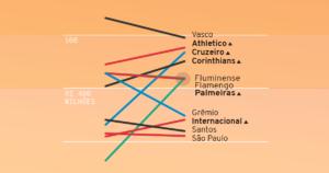 Quais são os clubes brasileiros de futebol mais endividados em 2019