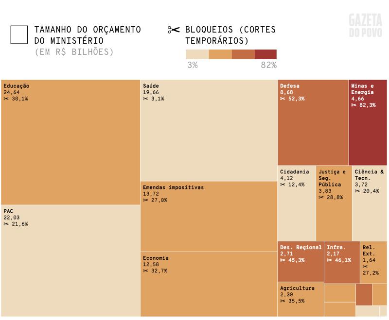 Gráfico comparando o tamanho do orçamento de cada ministério no Governo Bolsonaro com o tamanho do contingenciamento previsto para 2019