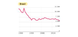 Gráfico com dados sobre a fome no Brasil. Evolução do número de mortes por desnutrição de 1980 até 2017