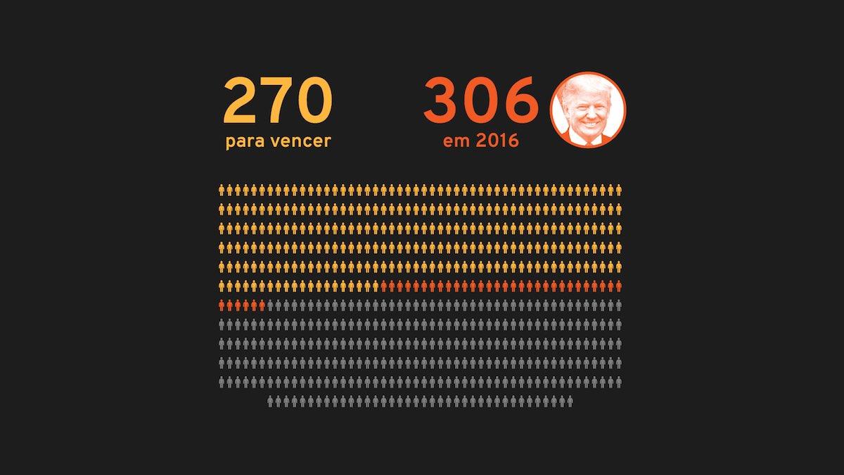Trump venceu em 2016 conquistando 306 delegados no colégio eleitoral