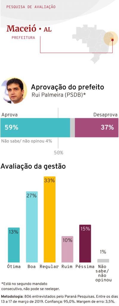 Aprovação do prefeito de Maceió (AL) Rui Palmeira (PSDB). Março 2019