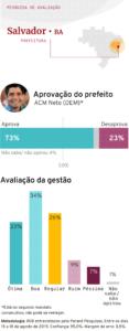 Aprovação do prefeito de Salvador (BA) ACM Neto (DEM). Agosto 2019