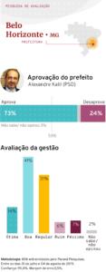 Aprovação do prefeito de Belo Horizonte Alexandre Kalil (PSD). Agosto 2019