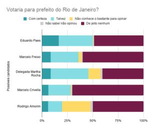 Aprovação do prefeito do Rio de Janeiro (RJ) Marcelo Crivella (PRB). Outubro de 2019