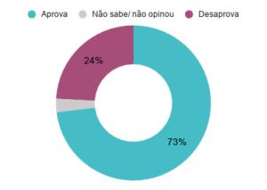 Aprovação do prefeito de Belo Horizonte (MG) Alexandre Kalil (PSD). Dezembro de 2019