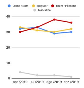 Aprovação do governo Jair Bolsonaro desde o início do mandato. Datafolha, dezembro 2019