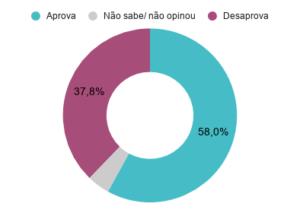 Aprovação do prefeito de Curitiba (PR) Rafael Greca (DEM). Dezembro de 2019