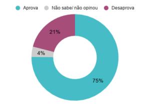 Aprovação do prefeito de Salvador (BA) ACM Neto (DEM). Dezembro de 2019