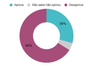 Aprovação do prefeito de Porto Alegre (RS) Nelson Marchezan Jr (PSDB). Dezembro de 2019