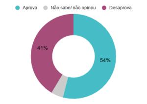 Aprovação do prefeito de Porto Alegre (RS) Nelson Marchezan Jr (PSDB). Junho de 2020