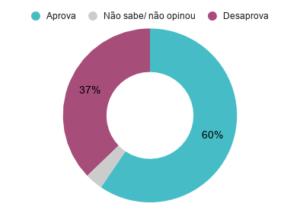 Aprovação do prefeito de Salvador (BA) ACM Neto (DEM). Maio de 2020