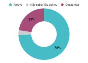 Aprovação do prefeito de Belo Horizonte (MG) Alexandre Kalil (PSD). Março de 2020