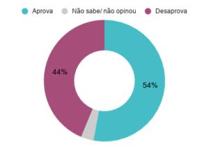 Aprovação do prefeito do São Paulo (SP) Bruno Covas (PSDB). Agosto de 2020